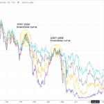 Riparte l'inflazione? Per ZEST bisogna guardare a decennale USA e FED